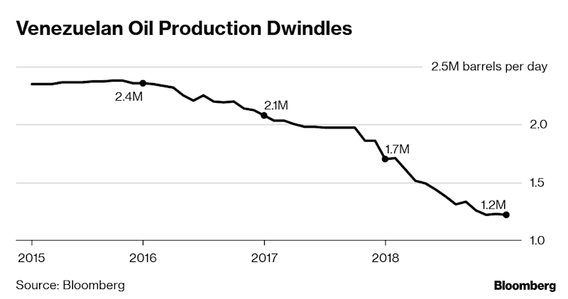 Venezuela's Choking Points: Here's Where Maduro Gets His Revenue