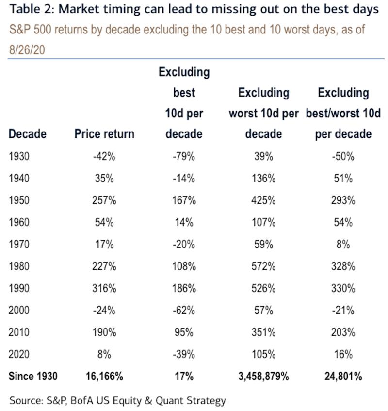 Market timing risks missing the best days for returns.