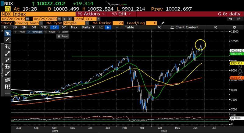 Tentativo di stabilizzazione dell'azionario globale