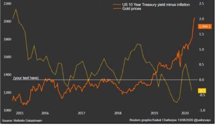 Prezzo dell'oro e rendimento reale del T-bond a confronto