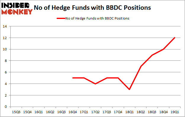No of Hedge Funds with BBDC Positions