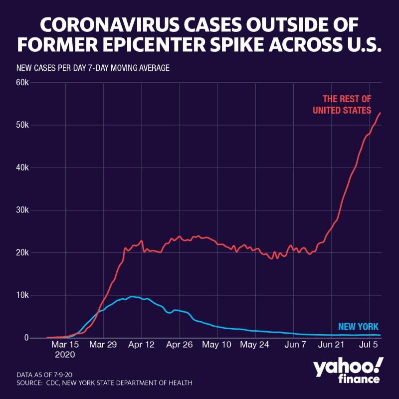 Coronavirus cases outside New York are surging. (Graphic: David Foster/Yahoo Finance)