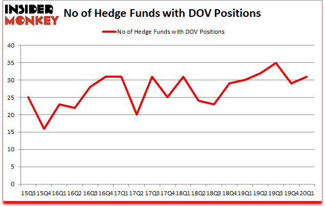 Is DOV A Good Stock To Buy?