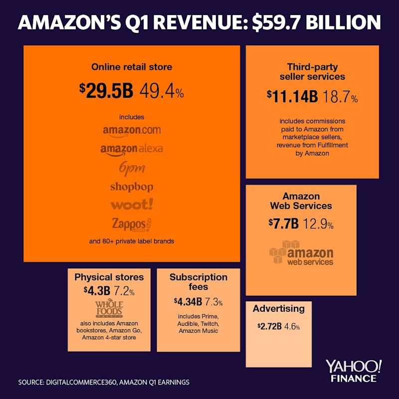 Amazon 2019 Q1 earnings in a chart