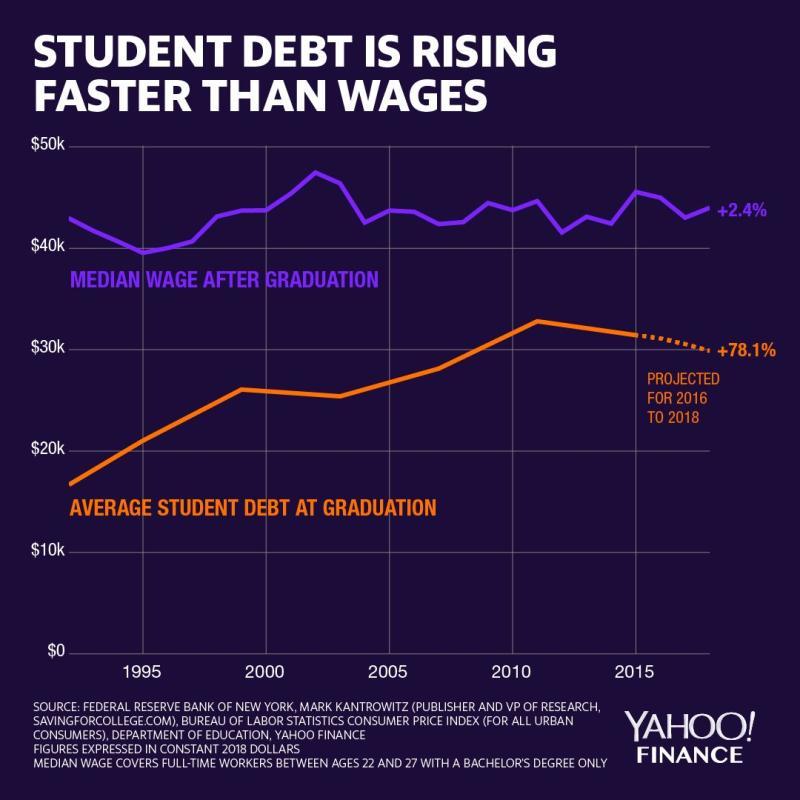 Source: David Foster/Yahoo Finance