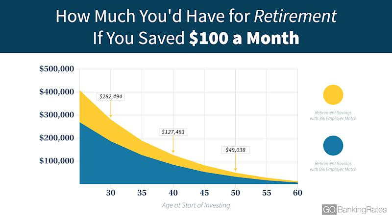 100 Dollars A Month >> How Much Would You Have For Retirement If You Saved 100 A