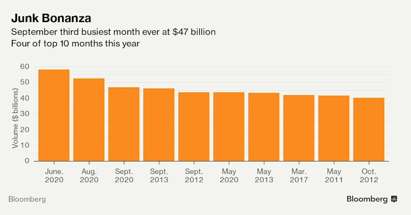 Junk Bonds Set Another Sales Record With Busiest September Ever