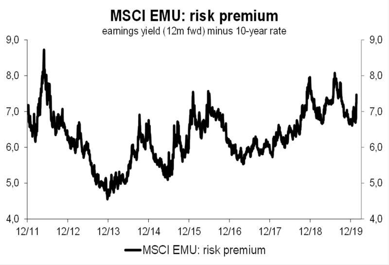 L'avversione al rischio ha raggiunto un picco ciclico
