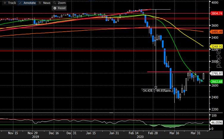 Torna la fiducia sui mercati a inizio settimana