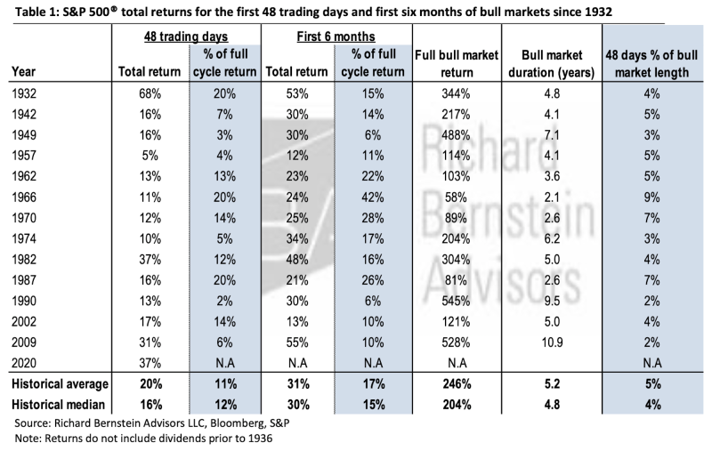 Stocks could keep rallying. (Richard Bernstein Advisors)