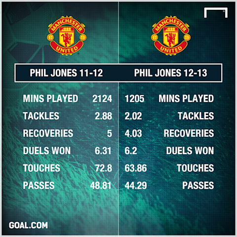 Phil Jones Manchester United 11-13