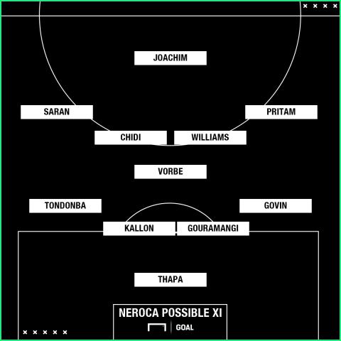 NEROCA XI vs Bengaluru FC Super Cup
