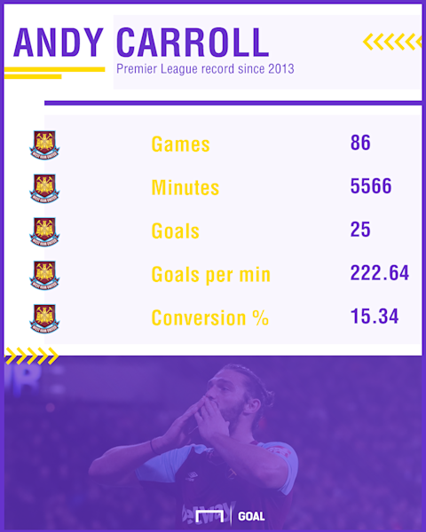 Andy Carroll stats West Ham 180118