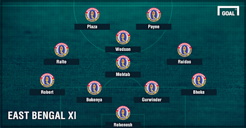 East Bengal Derby XI