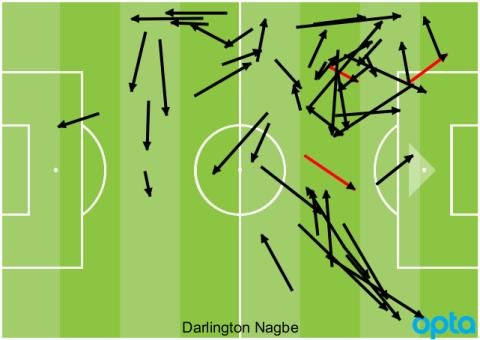 Darlington Nagbe passes vs. Houston