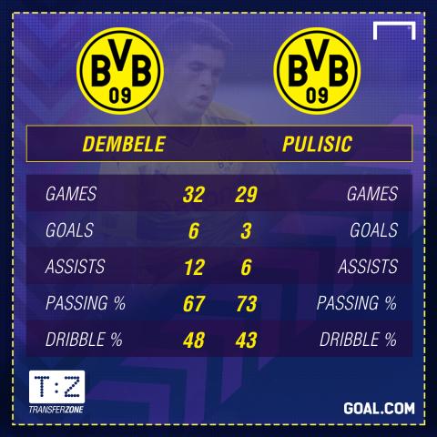 GFX Dembele Pulisic 2016-17 Stats