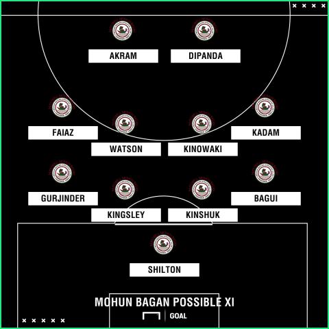 Mohun Bagan possible XI