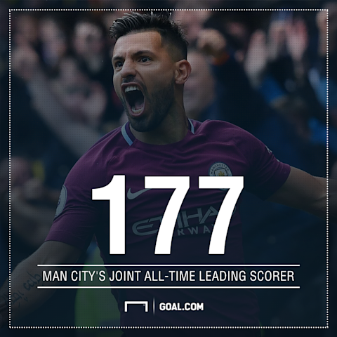 Aguero equals City's all-time goal-scoring record as leaders cruise