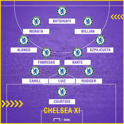 Chelsea team to face Burnley