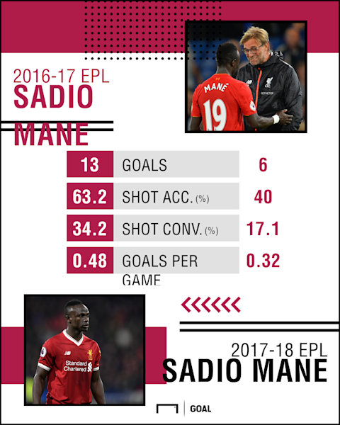 Sadio Mane Stats PS