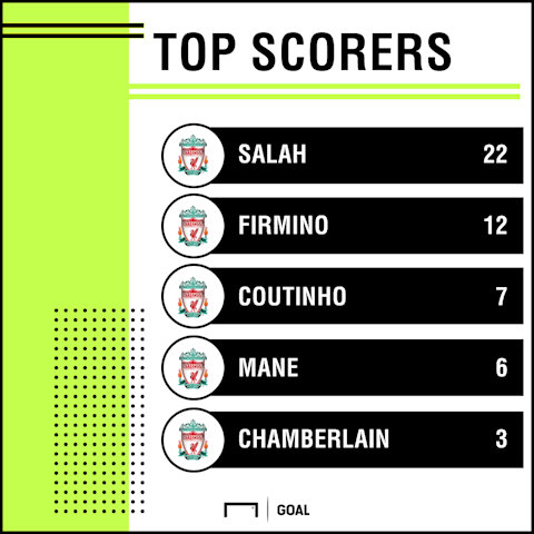 Liverpool Top Goalscorers PS