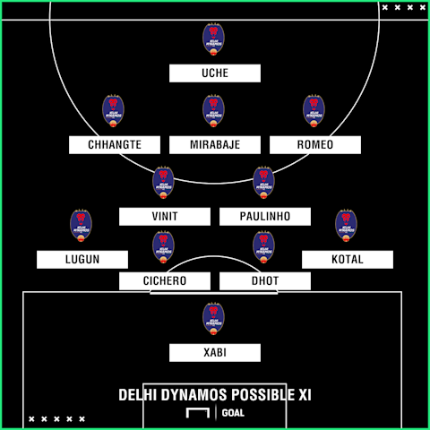 Delhi Dynamos possible XI
