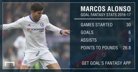 GFX Goal Fantasy Alonso stats