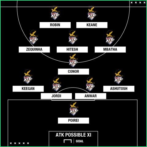 ATK possible XI v FC Goa