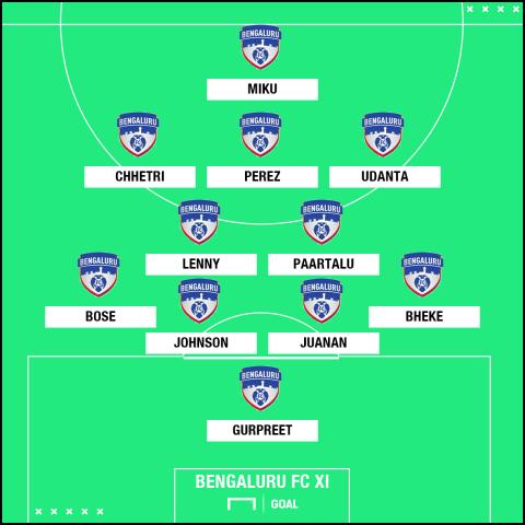 Bengaluru FC GFX