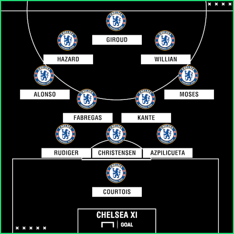 Predicted Blues XI for Premier League clash v Crystal Palace