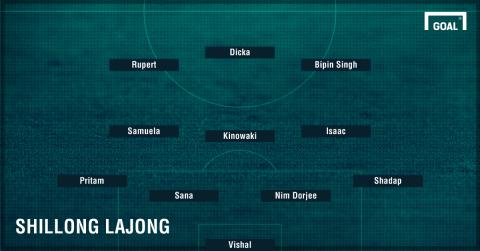 Shillong Lajong Lineup vs DSK Shivajians