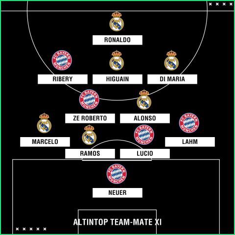 Hamit Altintop team-mate XI