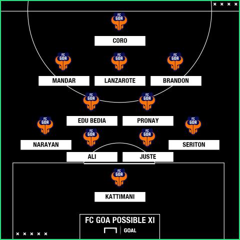 FC Goa possible XI v ATK