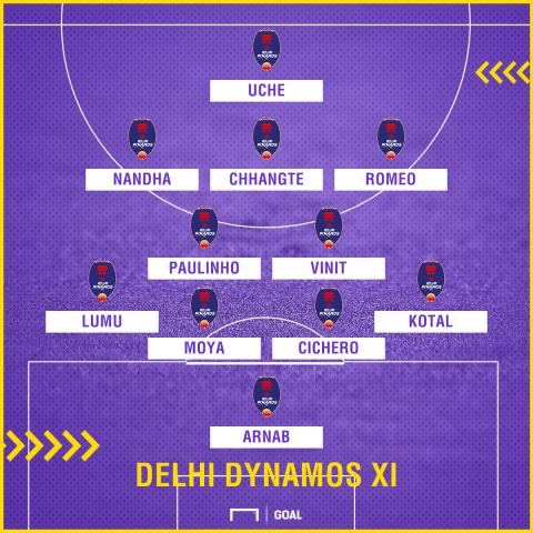 Delhi Dynamos XI