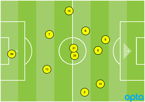 Timbers average formation vs. Houston