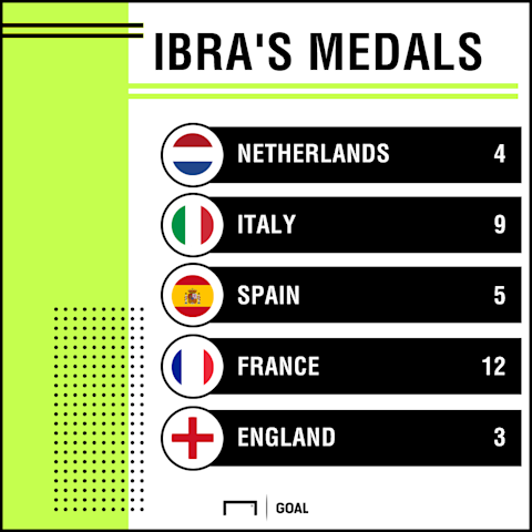 Zlatan Ibrahimovic European medals