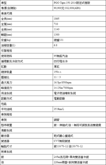 photo 27: 彪虎×蜜糖甜心!PGO Tigra 150 2014限定式樣版&蔡小佩首度邂逅