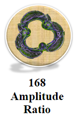 Amplitude Ratio Calculator