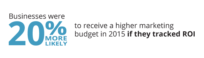 HubSpot State of Inbound Report Stat - Marketers are 20%25 more likely to receive a higher budget in 2015 if ROI was tracked