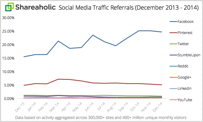 Social Media Traffic Referrals Report FY2015 graph