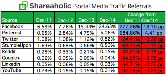 Social Media Traffic Referrals Report 2011-2014 chart