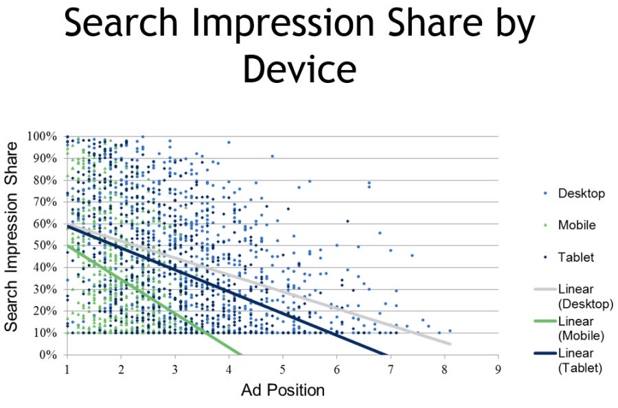 mobile ad impression share