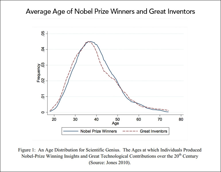 Average age nobel prize winners