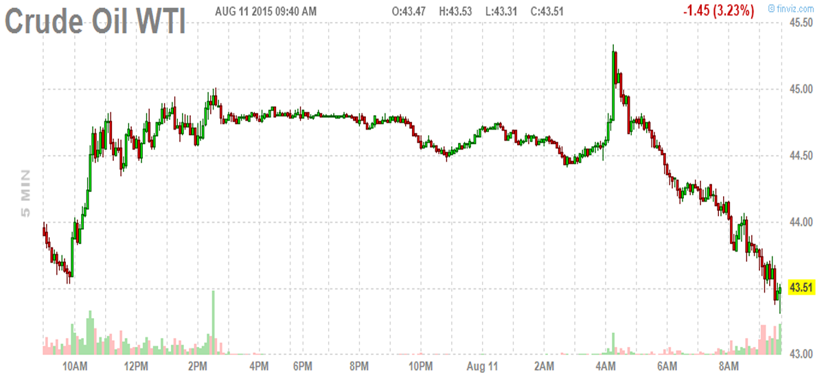 Crude Oil Six Year Low