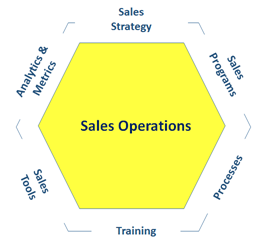 Six Functions of Sales Operations Critical to Sales Success