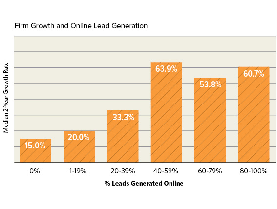 Firm Growth and Online Lead Generation