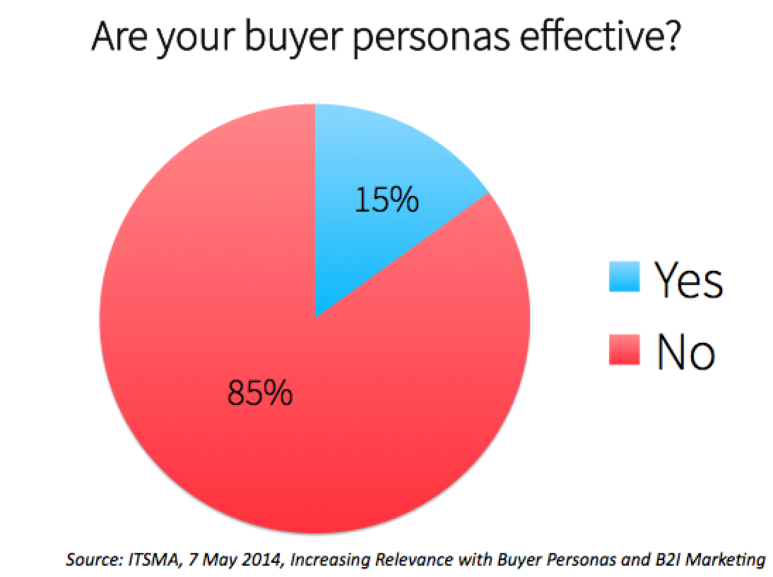 buyer-persona-effectiveness-chart_ITSMA.png