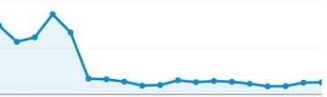 What a BAD Google Analytics Report Looks Like