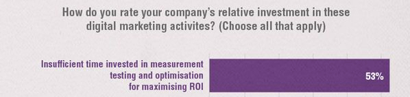 more-than-half-companies-do-not-analyze-content-marketing-results