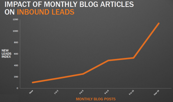 HubSpot_Blog_Articles_Published_Leads